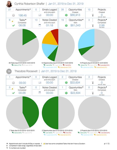Active Owners Activity Totals & Comparison - DL614