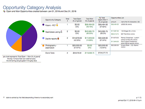 Opportunities Category Analysis - DL440