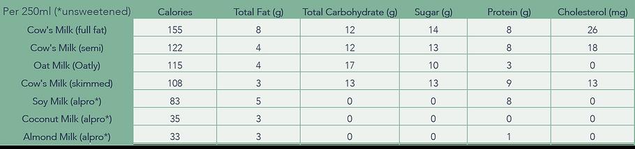 Milk Nutritional Comparison.png