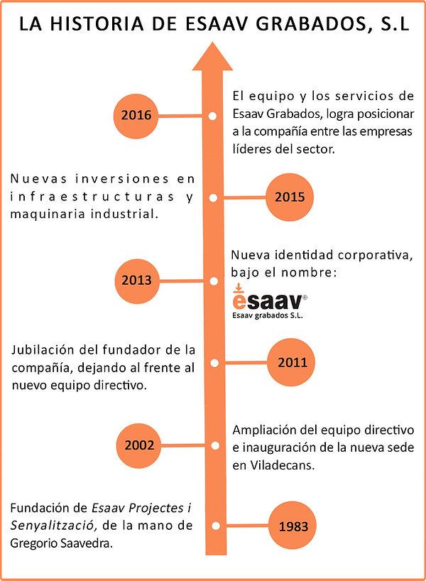 Historia de Esaav Grabados, inversiones en infraestructuras, gran equipo humano, rotulación, etiquetas y rótulos Barcelona