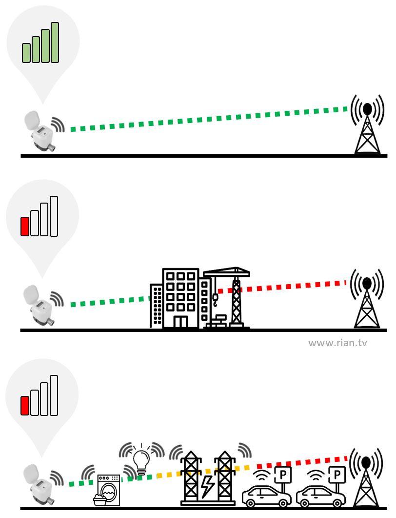 Digital Metering Path Loss