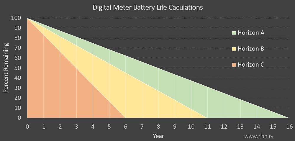 Digital Metering Battery Calculations