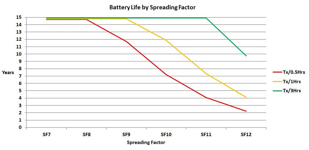 LoRaWAN Battery Life by Spreading Factor