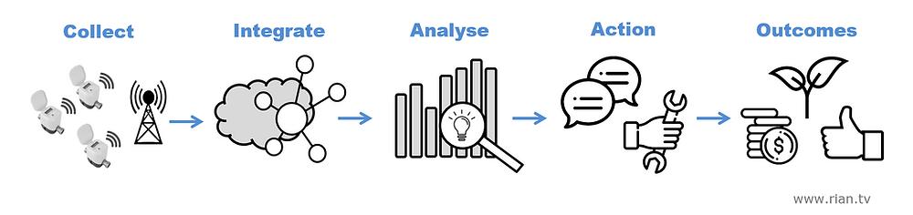 Digital Metering Analytics Process