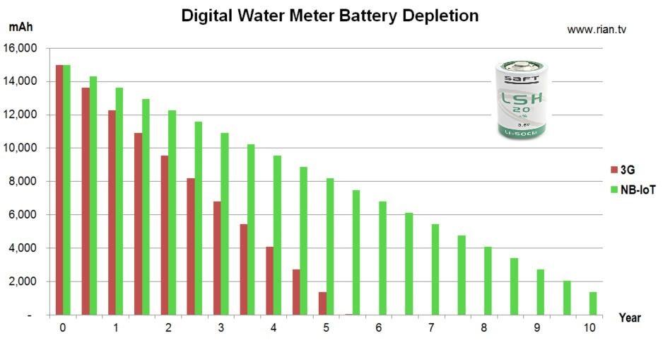 NB-IoT water meter battery
