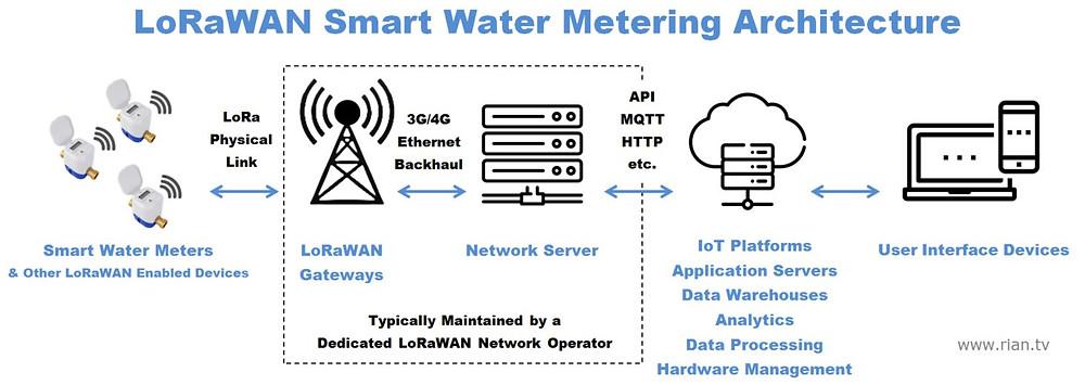 LoRaWAN Water Meter Architecture