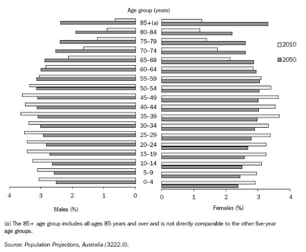 Digital Metering Aging Population