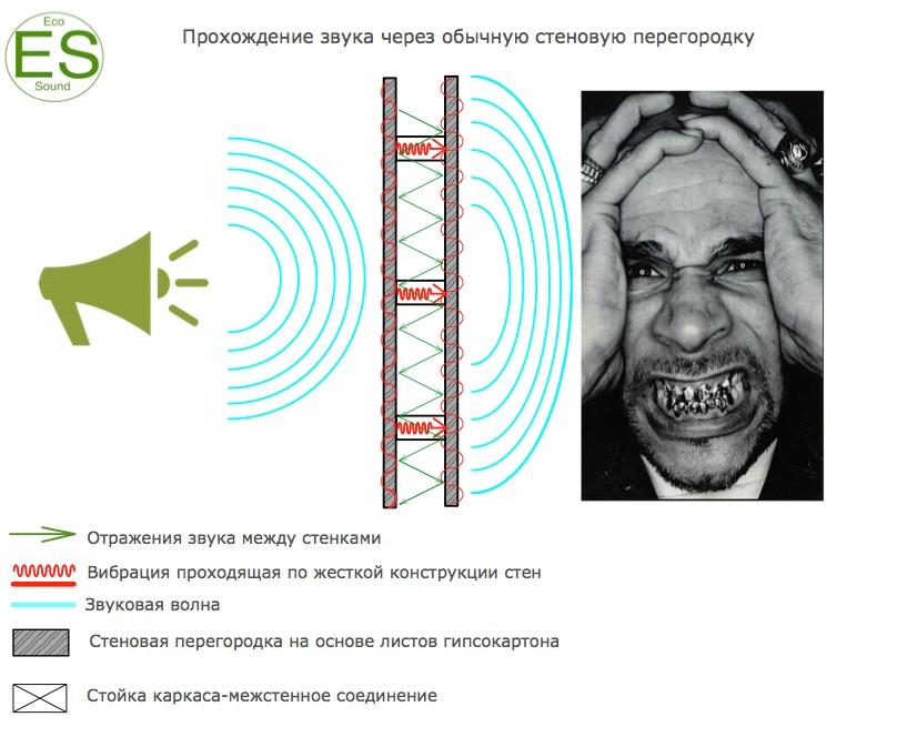 звукоизоляция стен -основные моменты