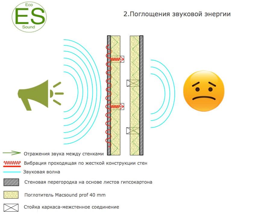 звукоизоляция стен-поглощение звуковой энергии
