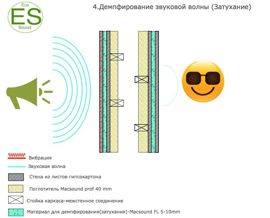 Схемы звукоизоляции стен-демпфирование звуковой волны