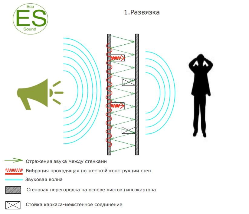 звукоизоляция стен-схемы развязки