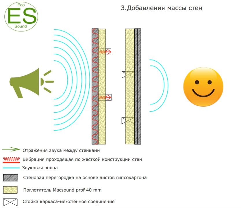 Схема звукоизоляцити стен-добавление массы стен