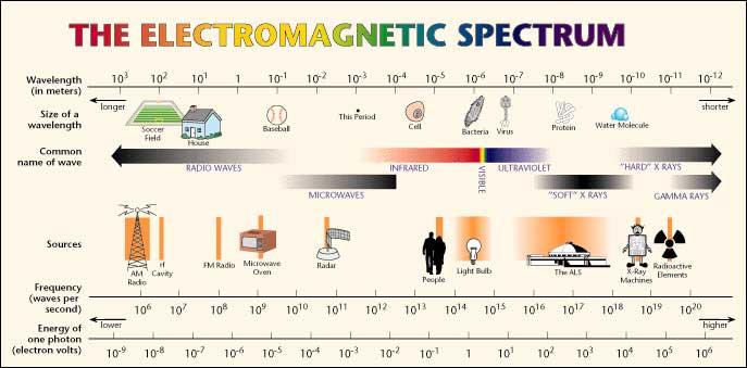 Figure 1: The Electromagnetic Spectrum