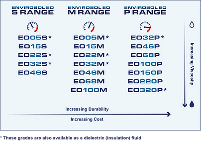 MAIN MBS000454 - OEO Product Range Datas