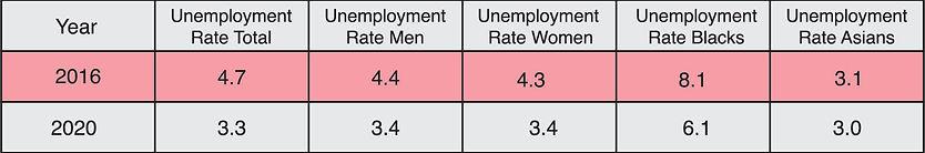 Graph unemployment-01.jpg