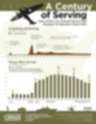 century-of-serving.jpg
