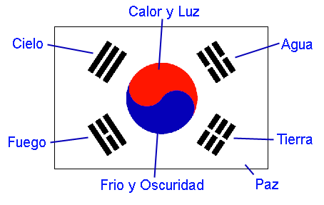 Conoces el significado de la Bandera de Corea?
