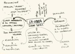 esquema conceptual