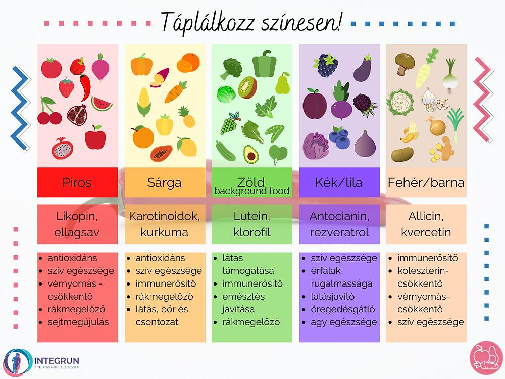 A különböző színű élelmiszerek fitonutriens tartalma és szervezetre gyakorolt hatása