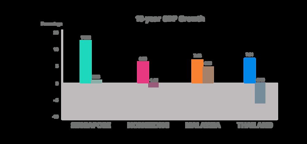 SIngapore,Hongkong,Malaysia,Thailand 10-year GDP growth comparison