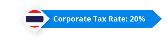 Thailand Corporate Tax Rate 20%