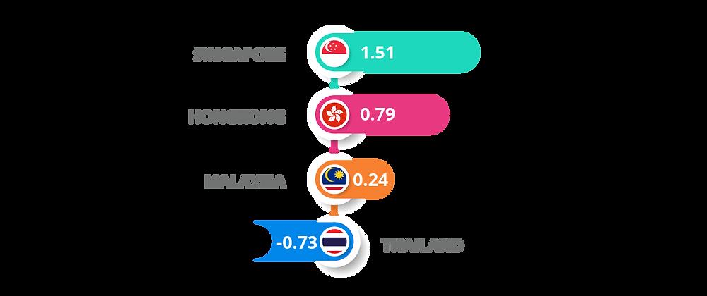 Political stability comparison between Singapore, Hongkong,Malaysia,Thailand