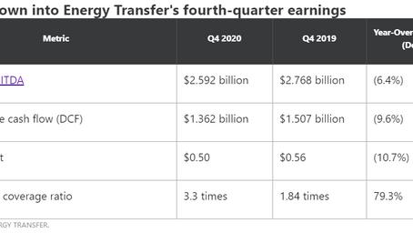 Energy Transfer LP (ET) 未来3-6个月稳稳的20%收益