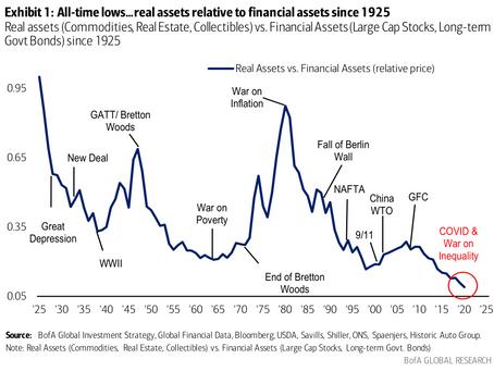 美银美林:高通胀时期赶紧增持实物资产,这里有五大理由
