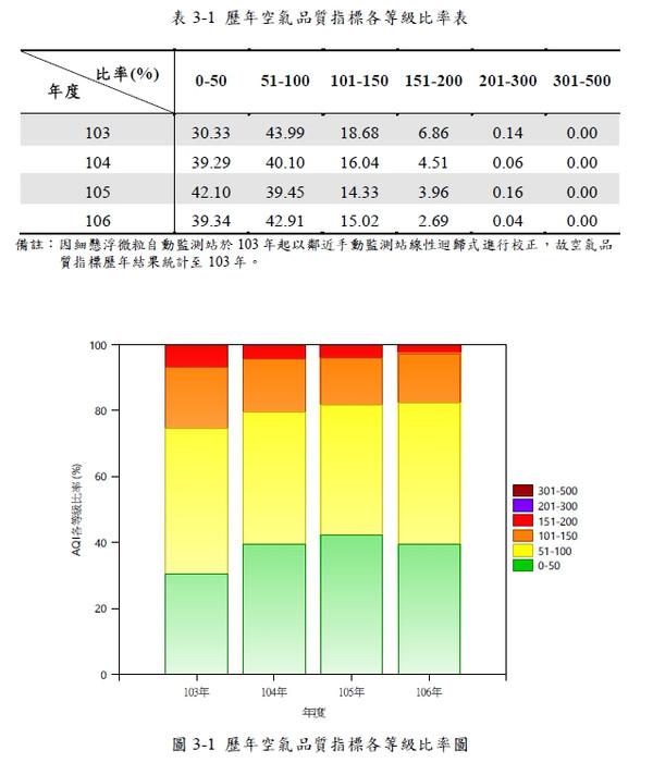 台灣空氣品質104-106年空氣品質統計數據.jpg