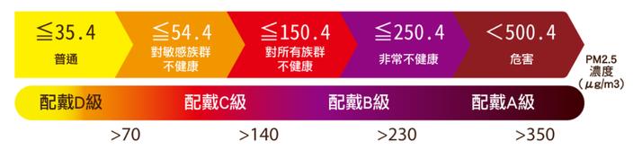 順易利PM2.5自製表格.png