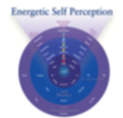 Energetic Self Perception- Be Healthy