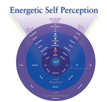 Energetic Self Perception- Be Healthy