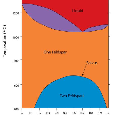 Perthite Modal Analysis