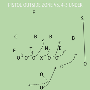 Outside Zone - Why It is the Best Run Scheme in Football