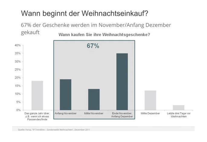 Wann beginnt der Weihnachtseinkauf? Statistik. Andrea Alton, PR-Coach - PR selber machen