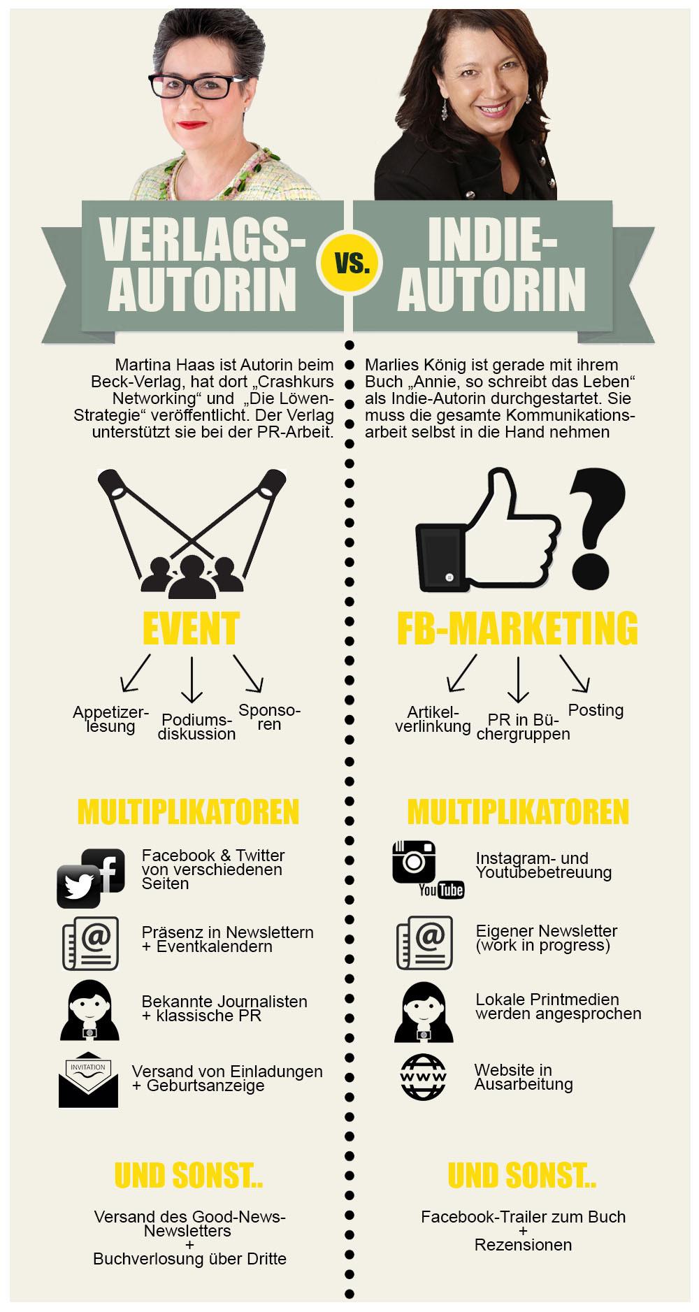 Verlagsautorin vs. Indie-Autorin; Kommunikationsstrategien; Infographic; Andrea Alton, PR-Coach - PR selber machen