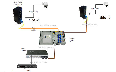 cctv-to-NVR-with-fiber.png