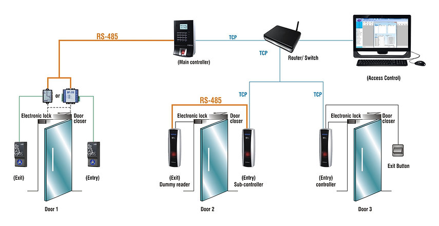 Standalone Access Control System Image Main.jpg