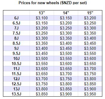 Wheel price list 17APR20.png