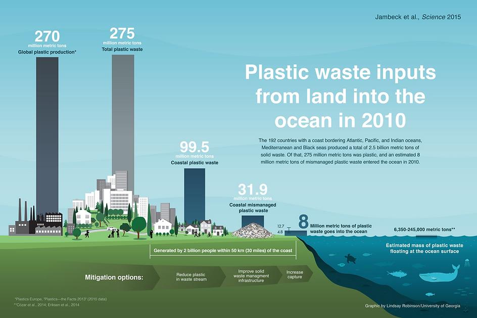Ocean Bound Plastic Packaging