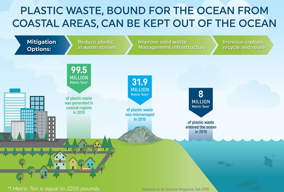 Ocean Bound Plastic Ocean Plastic