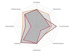 employee strengths and weakenesses analytics