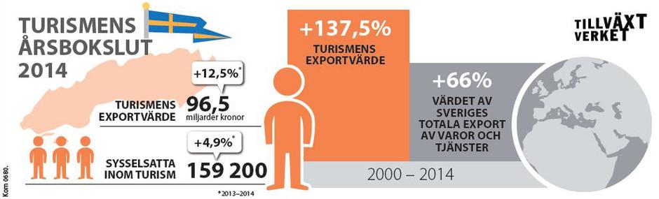 Turismens årsbokslut 2014