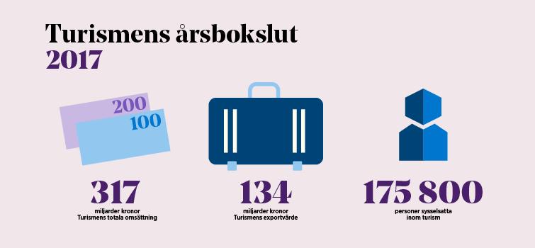 Turismen i Sverige omsatte 317 miljarder kronor år 2017