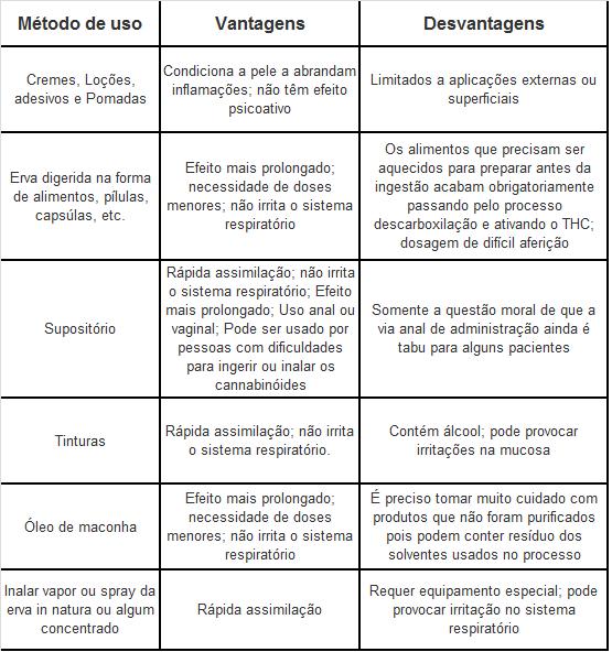 Tabela usos medicinal.png