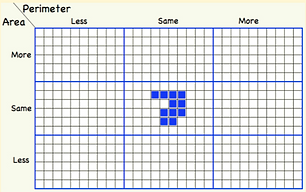 More same less Grid