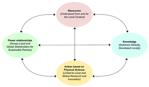 Innovation Hub Diagram.png