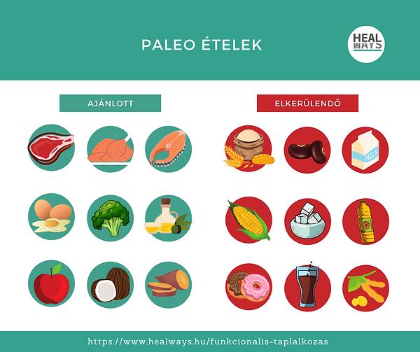 Paleo diéta szerinti ajánlott és elkerülendő ételek