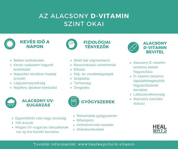 Az alacsony D-vitamin szint okai