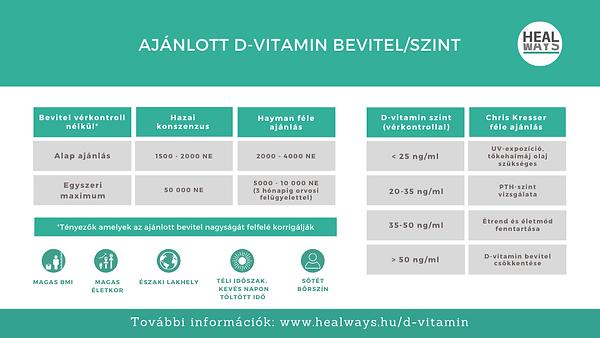 Mennyi D-vitamin ajánlott, mennyit D-vitamint szedjünk?